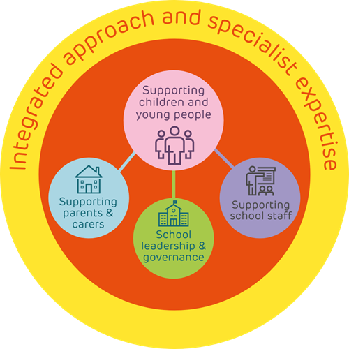 Integrated approach and specialist experience graphic. Supporting children and young people, supporting parents and carers, school leadership and governance, supporting school staff.