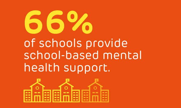 66% of schools provide school-based mental health support.