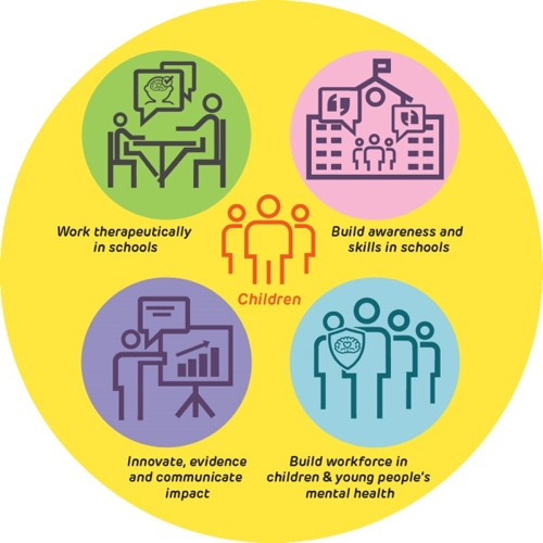 Graphic with children in the centre and round the sides: Work therapeutically in schools, build awareness and skills in schools, build workforce in children and young people's mental health, innovate/evidence and communicate impact